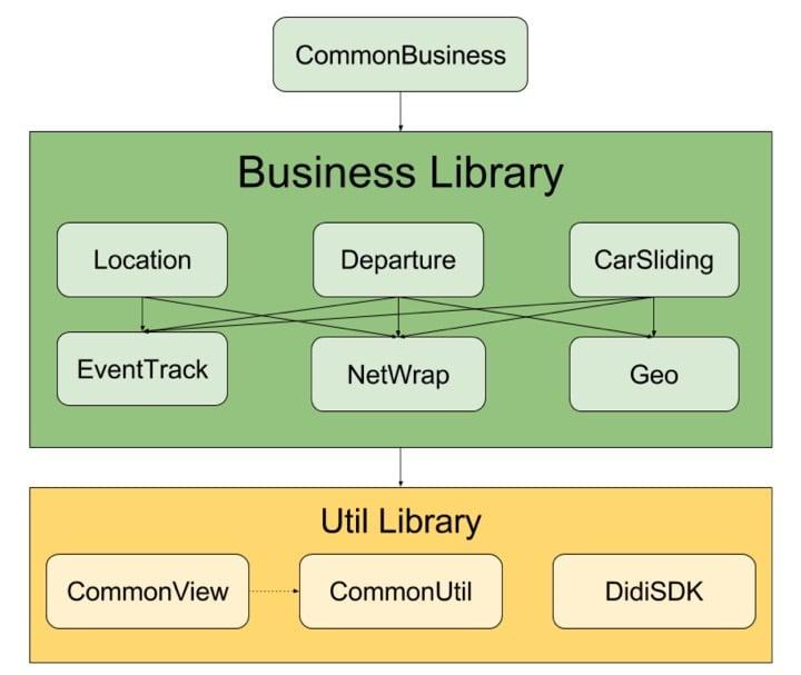 Android 项目组件化后依赖图