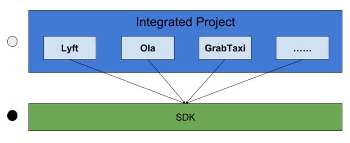 Android 项目多业务共用 SDK 工程设计