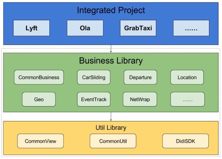 Android 项目组件化后整体设计图
