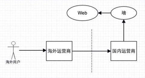 海外漫游网络访问流程图